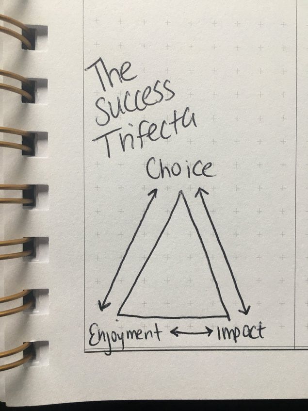The Success Trifecta By Kalyna Miletic Publishizer